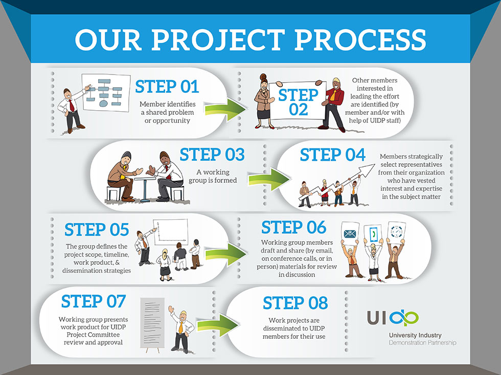 UIDP Project Process